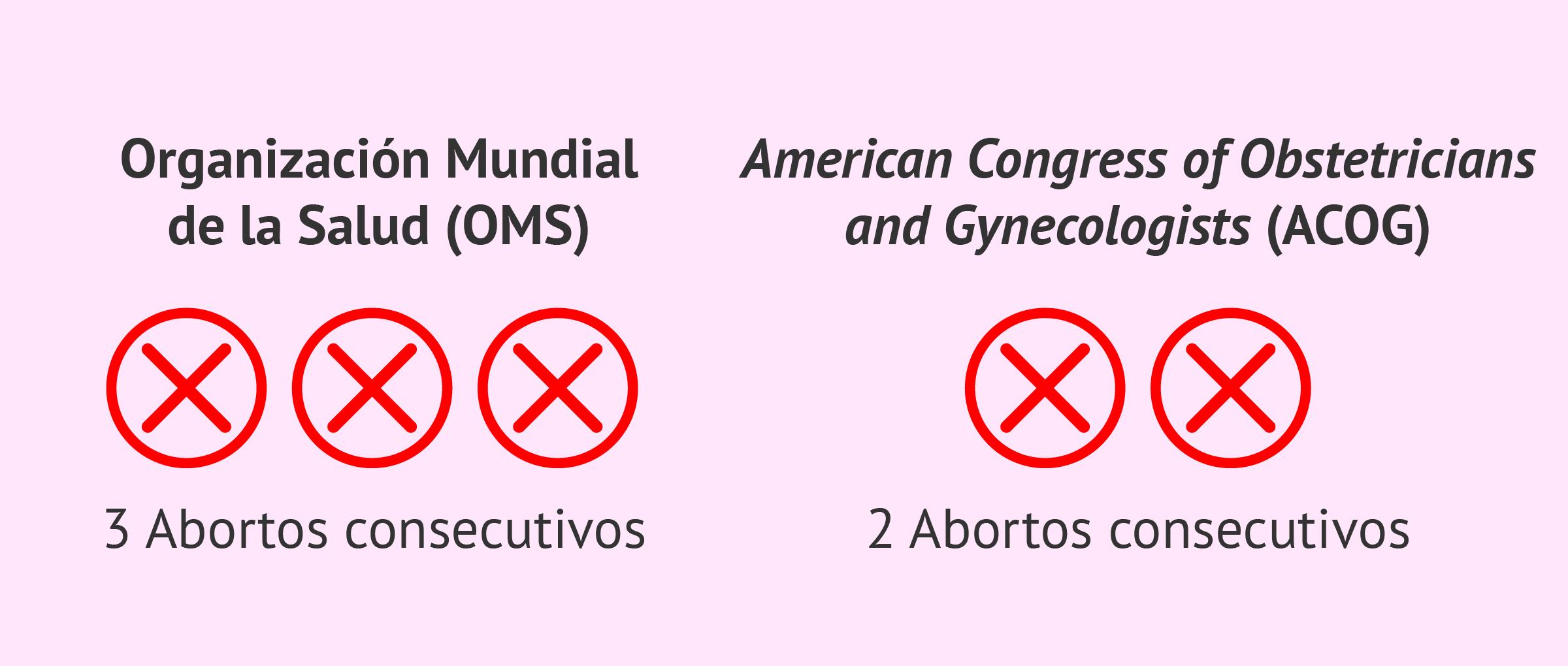 El aborto de repetición
