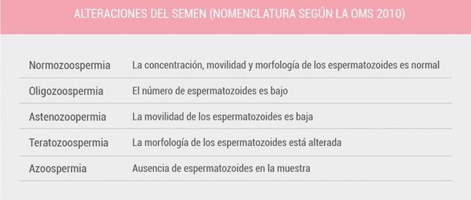 Imagen: Alteraciones del semen