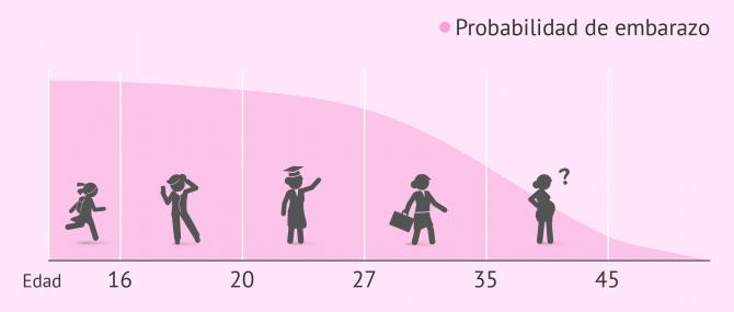 Ser madre a partir de los 40 años: posibilidades y riesgos