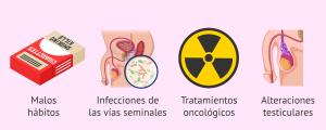 Lograr embarazo con oligoastenospermia