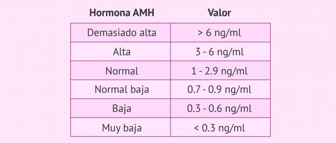 Imagen: Tabla de valores de referencia de la hormona antimülleriana