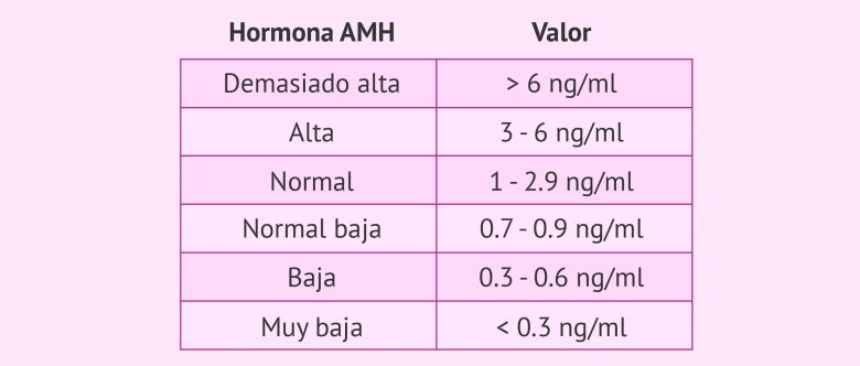 Valor predictivo de la hormona antimülleriana