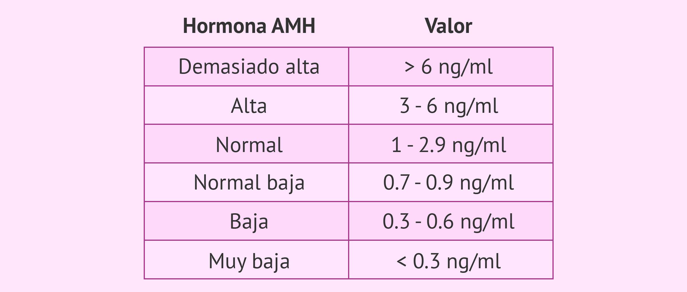 Tabla de valores de referencia de la hormona antimülleriana