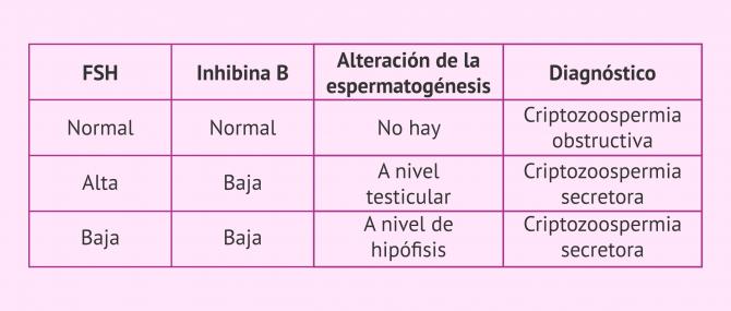 Imagen: Análisis hormonal para el diagnóstico de la criptozoospermia