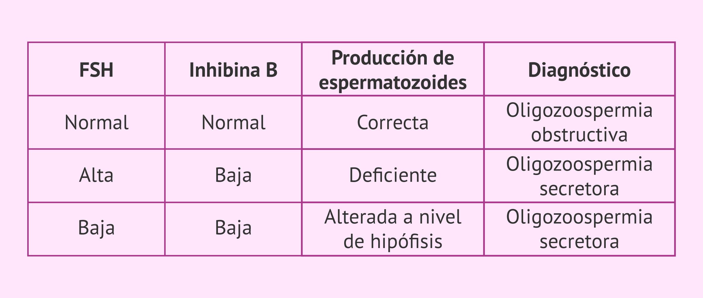 Análisis hormonal para el diagnóstico de oligozoospermia