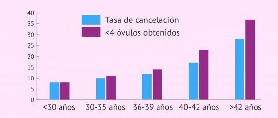 Imagen: Relación entre la edad y la baja respuesta ovárica