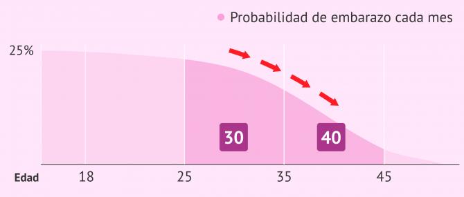 Imagen: Disminución de la fertilidad con la edad de la mujer