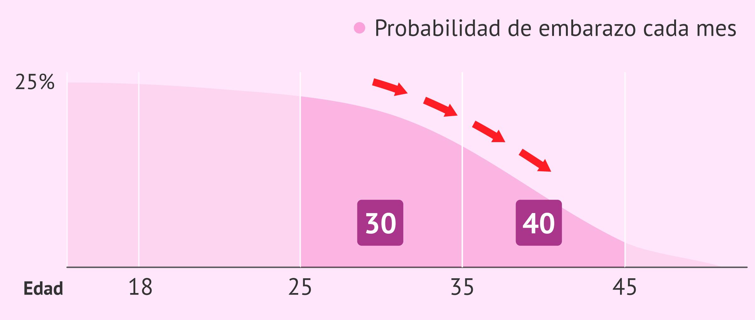Disminución de la fertilidad con la edad de la mujer