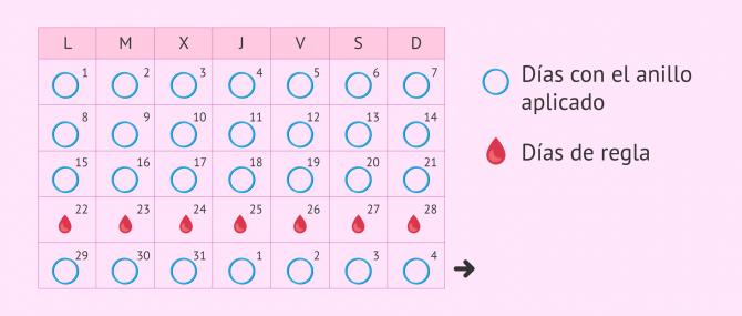Imagen: Calendario de inserción del anillo anticonceptivo