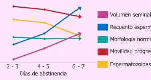 Cómo afecta la abstinencia sexual al espermograma