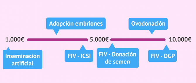 Precios de los tratamientos de reproducción asistida