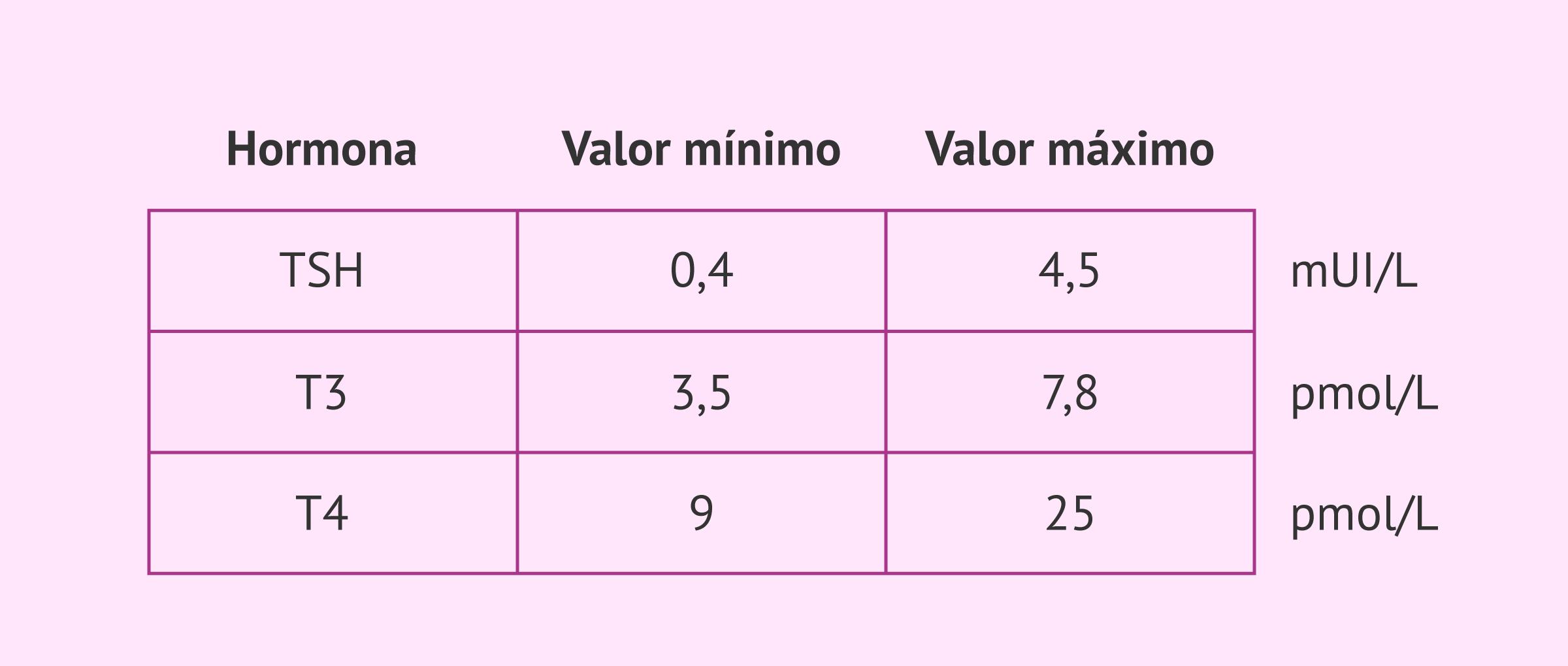 Valores de referencia de las hormonas tiroideas y TSH