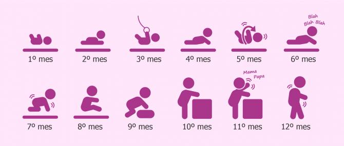 ¿Cómo es el desarrollo del bebé mes a mes? – Cuidados especiales