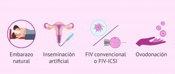 Imagen: Posibilidad de embarazo con endometriosis