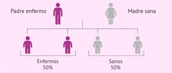 Imagen: Herencia de enfermedades autosómicas dominantes