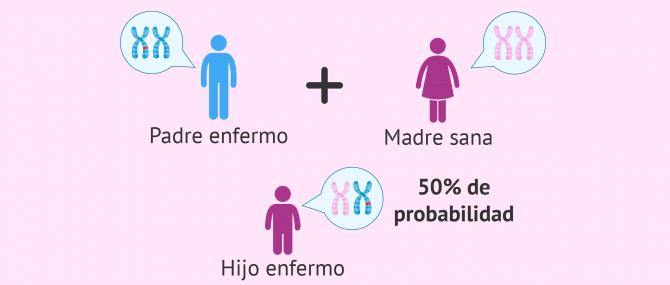 Imagen: Transmisión de enfermedad genética dominante