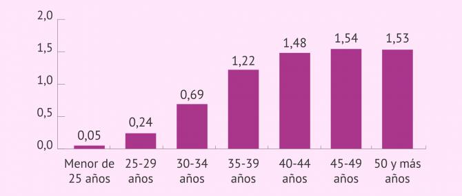 Imagen: Tasa de fecundidad por rangos de edad