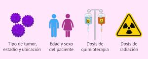 Tratamiento oncológico