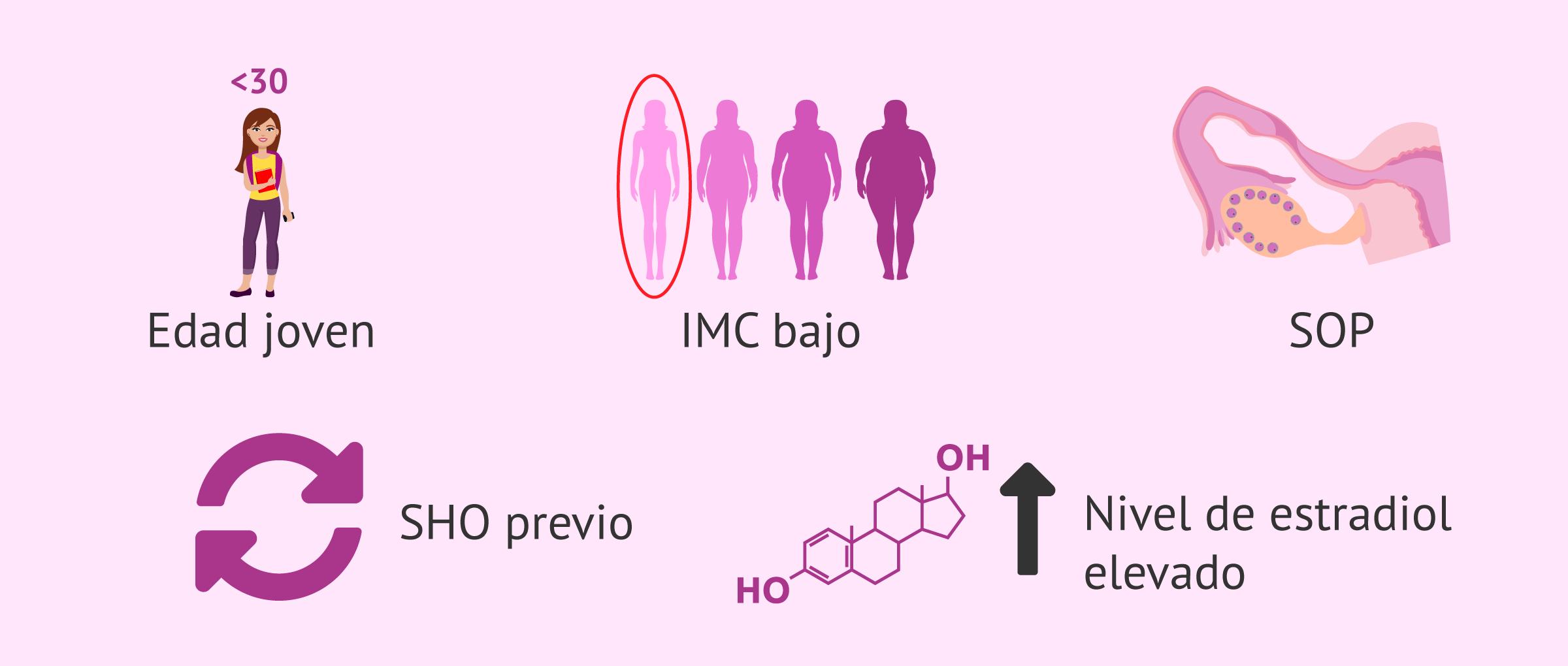 Evolución del síndrome de hiperestimulación ovárica (SHO)