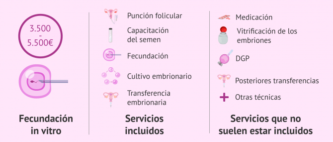 Imagen: ¿Qué está incluido en el precio de la FIV?