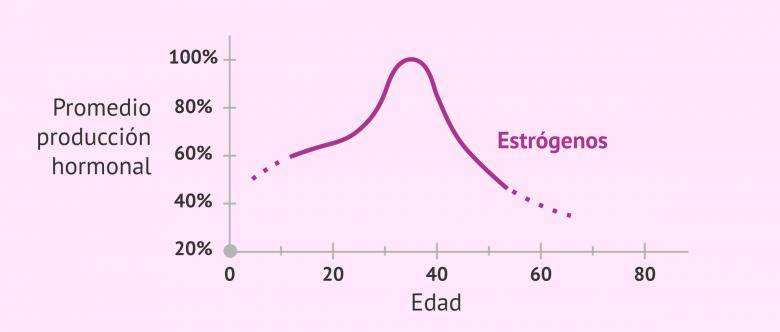 Imagen: Descenso de los niveles de estrógeno con la edad
