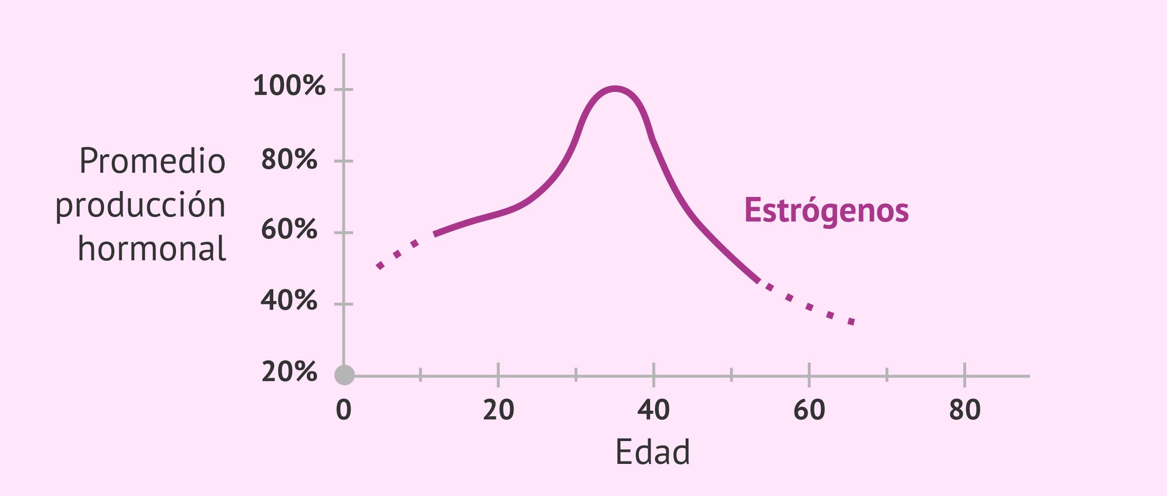 Descenso de los niveles de estrógeno con la edad