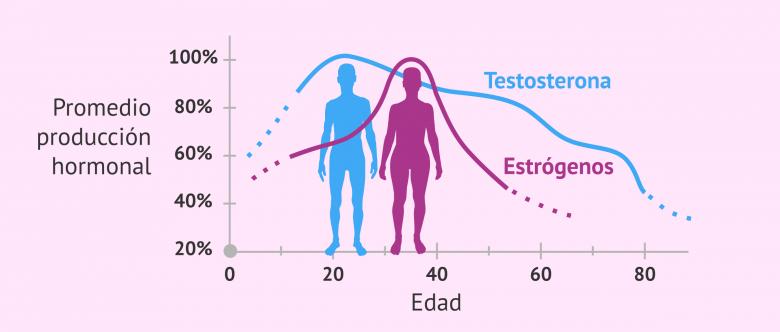 Imagen: La fertilidad de los hombres se reduce con la edad
