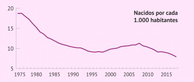 Imagen: Tasa de natalidad en España