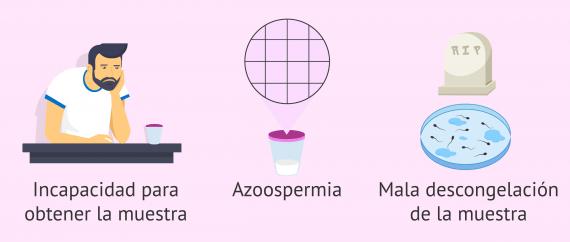Incapacidad para obtener espermatozoides