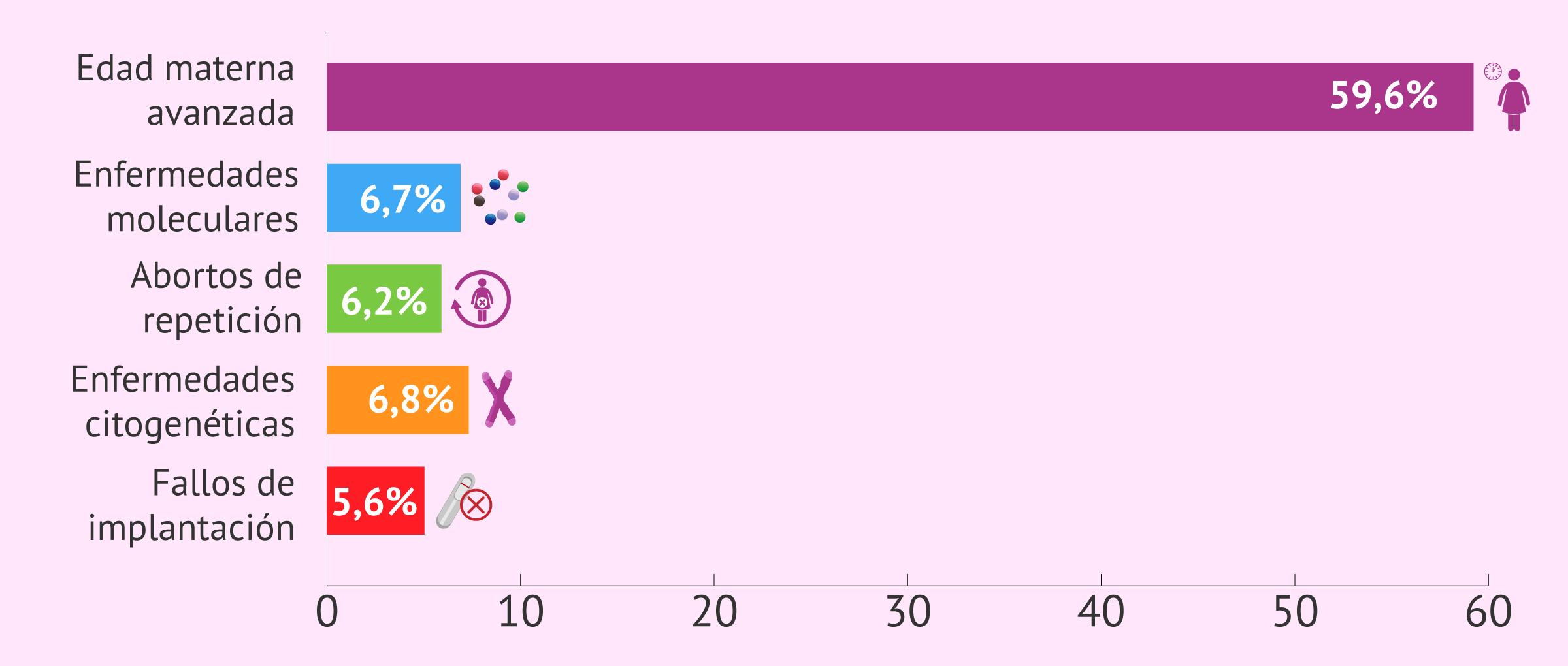 Porcentajes de las indicaciones para el PGT