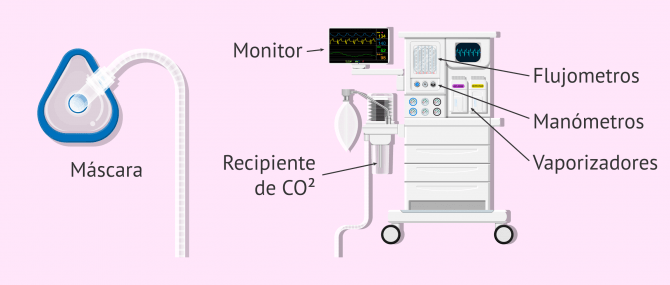 Imagen: Máquina de anestesia