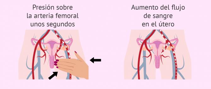 Imagen: Masaje femoral para mejorar el endometrio