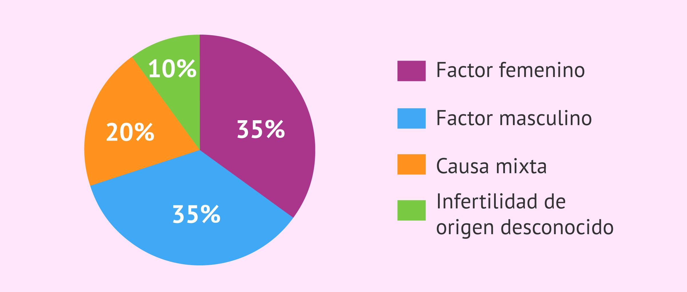 Origen de la infertilidad