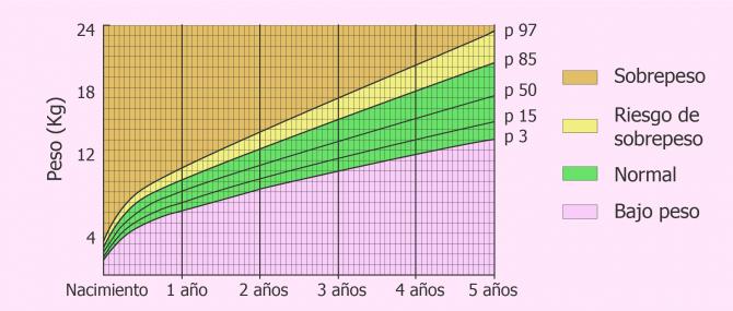 Imagen: Percentiles de crecimiento: el peso del bebé