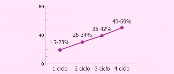 Imagen: Probabilidad de embarazo tras cuatro intentos de IAC