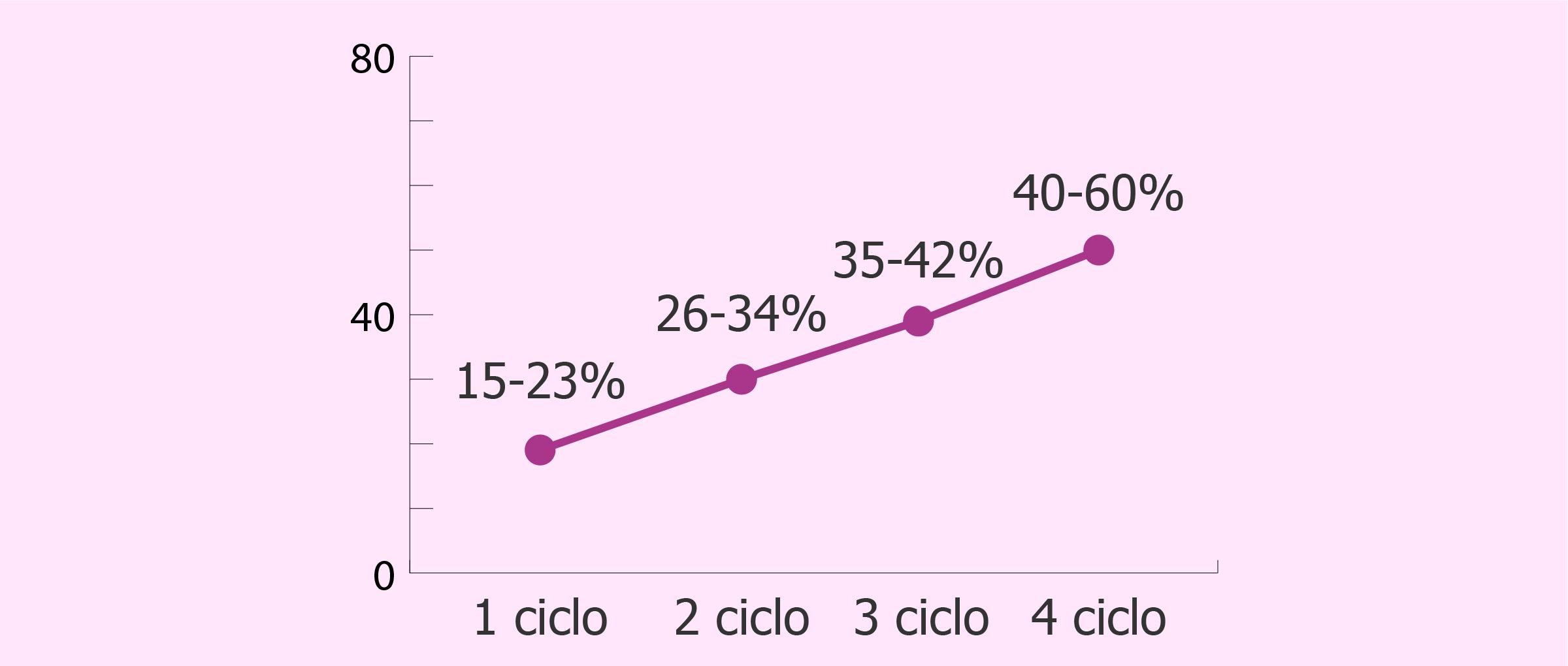 Probabilidad de embarazo tras cuatro intentos de IAC