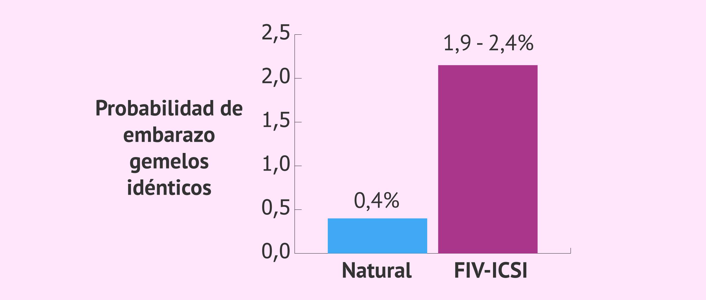 Probabilidad de gemelos idénticos por fecundación in vitro