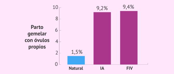 ¿Cuál es la probabilidad de gemelos con FIV e inseminación artificial?
