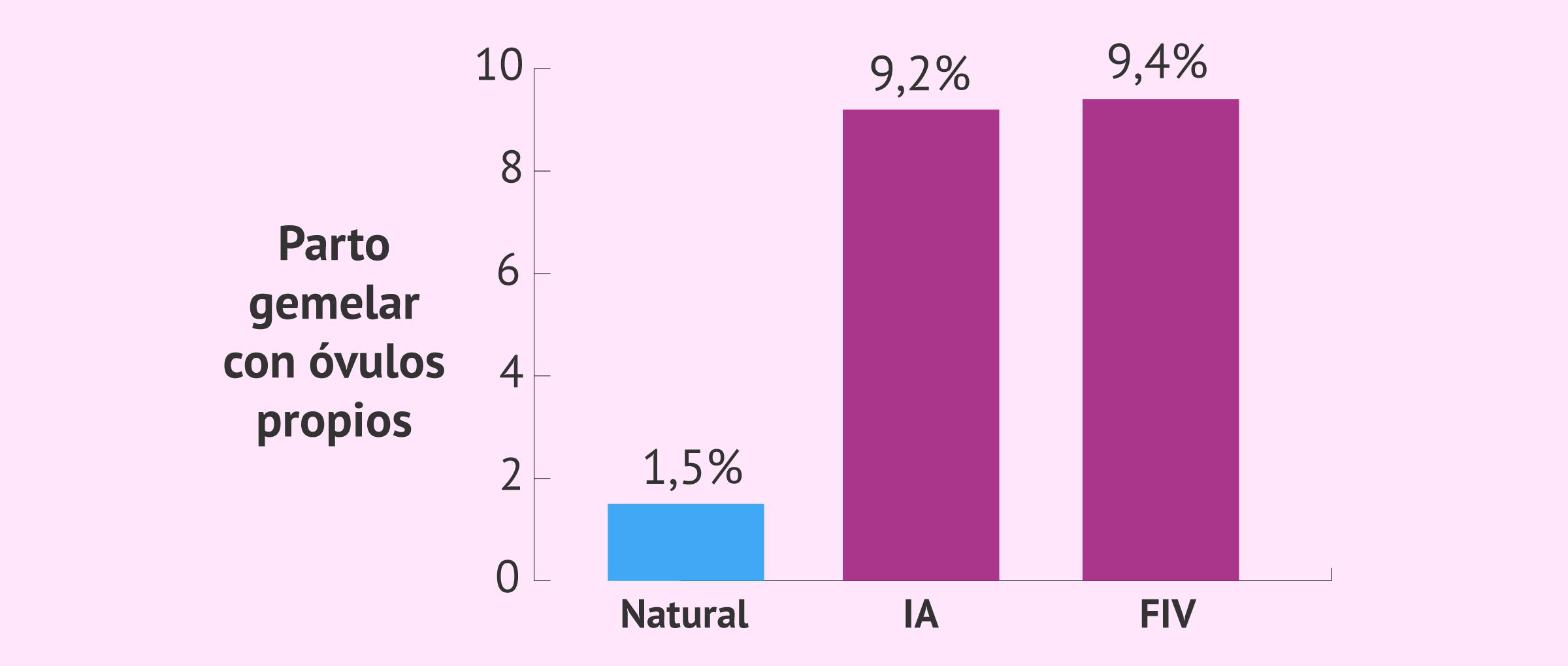 Probabilidad de parto gemelar por reproducción asistida