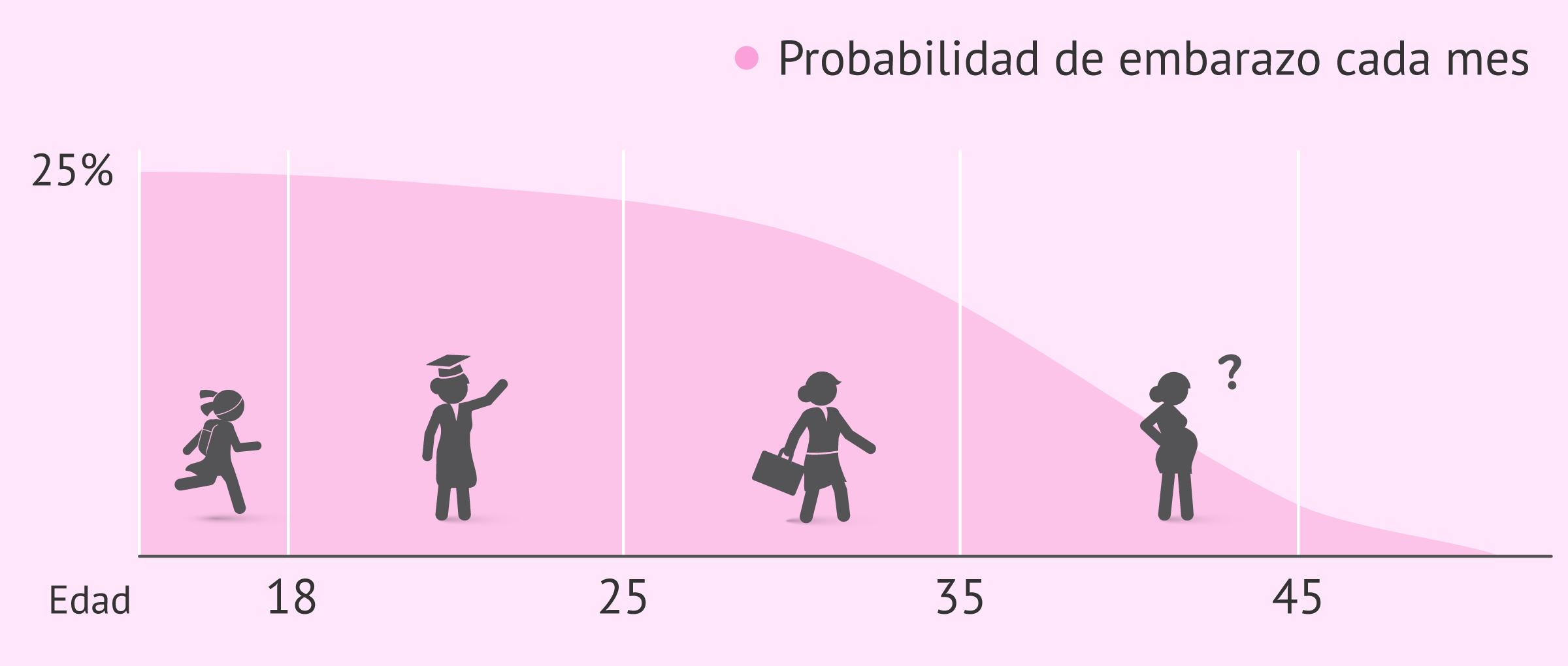 Disminución de la probabilidad de embarazo mensual con la edad