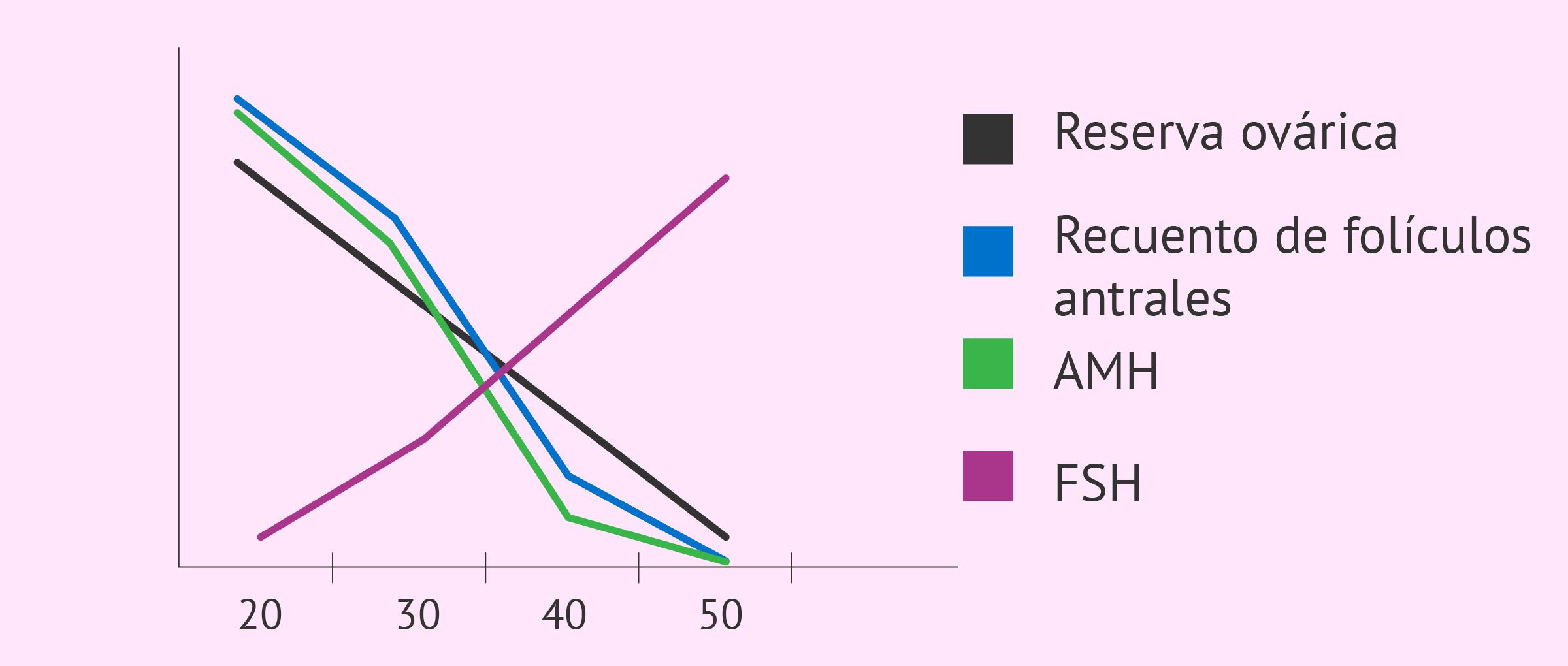 Relación de AMH, FSH, recuento folicular y reserva ovárica