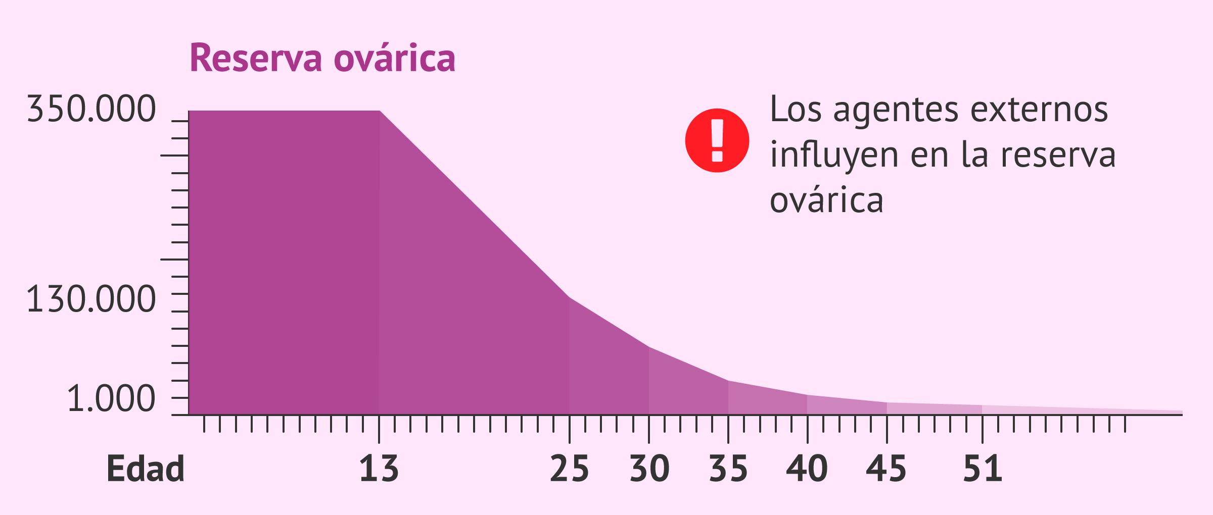 Gráfica de la disminución de la reserva ovárica