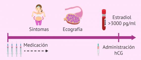 Efectos adversos en la donación de óvulos