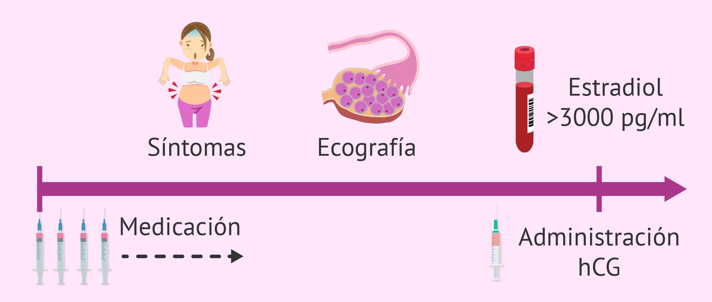 Riesgos y consecuencias de la donación de óvulos en las donantes