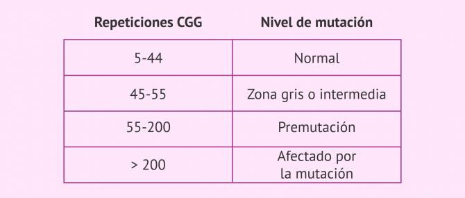 Imagen: Niveles de mutación para el Síndrome de X Frágil