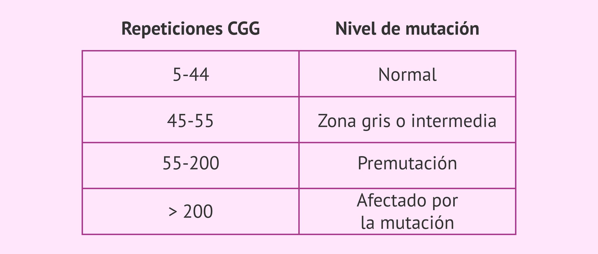 Niveles de mutación para el Síndrome de X Frágil