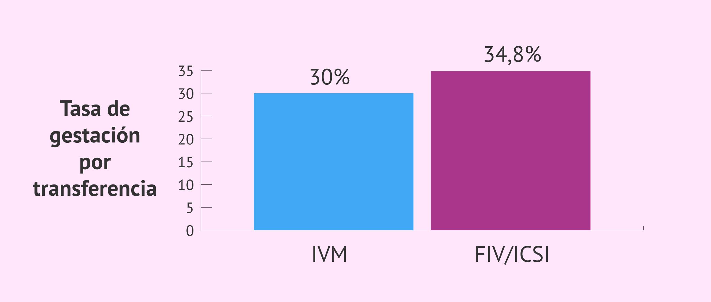 Tasa de gestación por transferencia IVM vs FIV/ICSI
