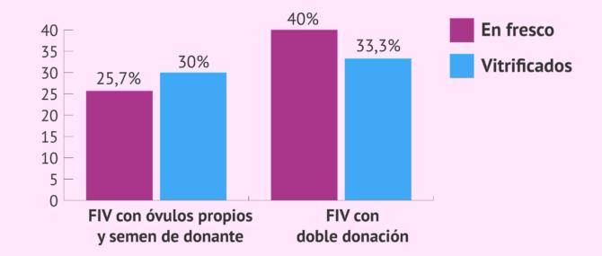Imagen: Tasas de parto de la FIV con donación de semen: óvulos propios vs ovodonación