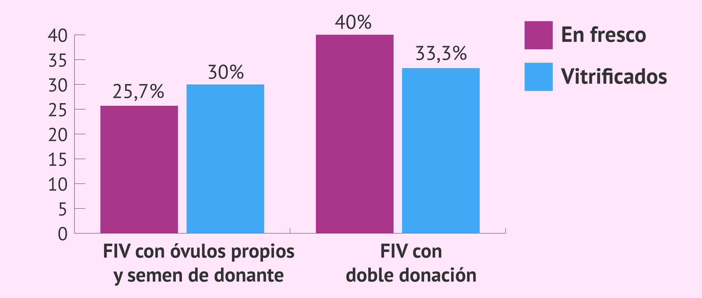 Tasas de parto de la FIV con donación de semen: óvulos propios vs ovodonación