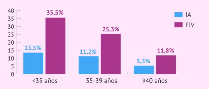 Imagen: Tasas de parto en la IA y en la FIV